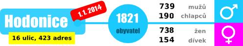 pocet-obyvatel-2014