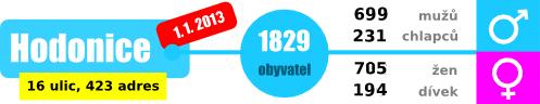 pocet-obyvatel-2013